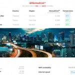 NomadList - Wo es sich als Digitaler Nomade am besten (und günstigsten) leben und arbeiten lässt